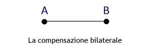 compensaz1